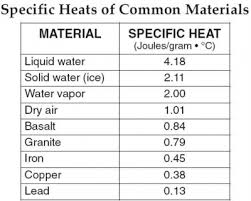 Why Water Has A High Specific Heat